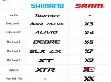 sram_shimano_corespondent